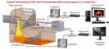 Hệ thống Camera quan sát Lò - Ghi